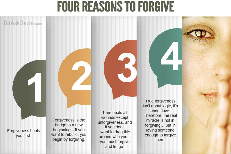 FOUR REASONS TO FORGIVE Infographic
