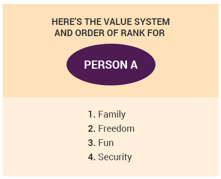 Value System for Person A