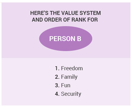 Value System for Person B