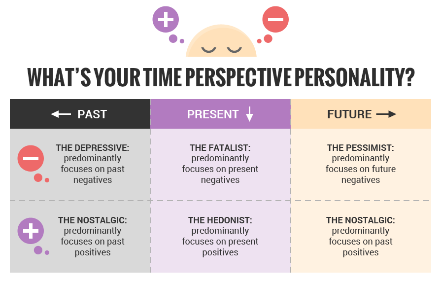 What is your time perspective?