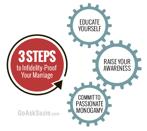 3-Steps to Infidelity Proof Your Marriage Infographic