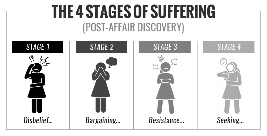 The 4 Stages of Suffering - Post Affair Discovery