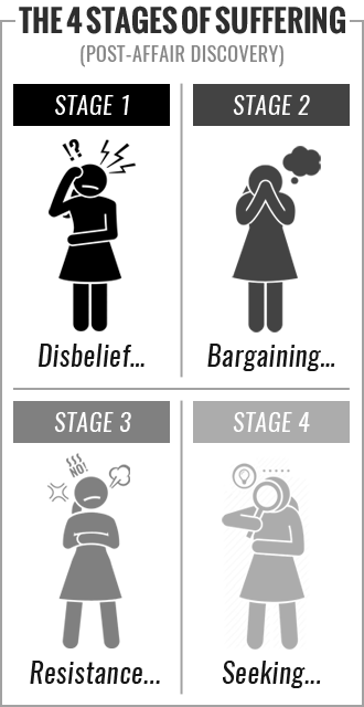 The 4 Stages of Suffering