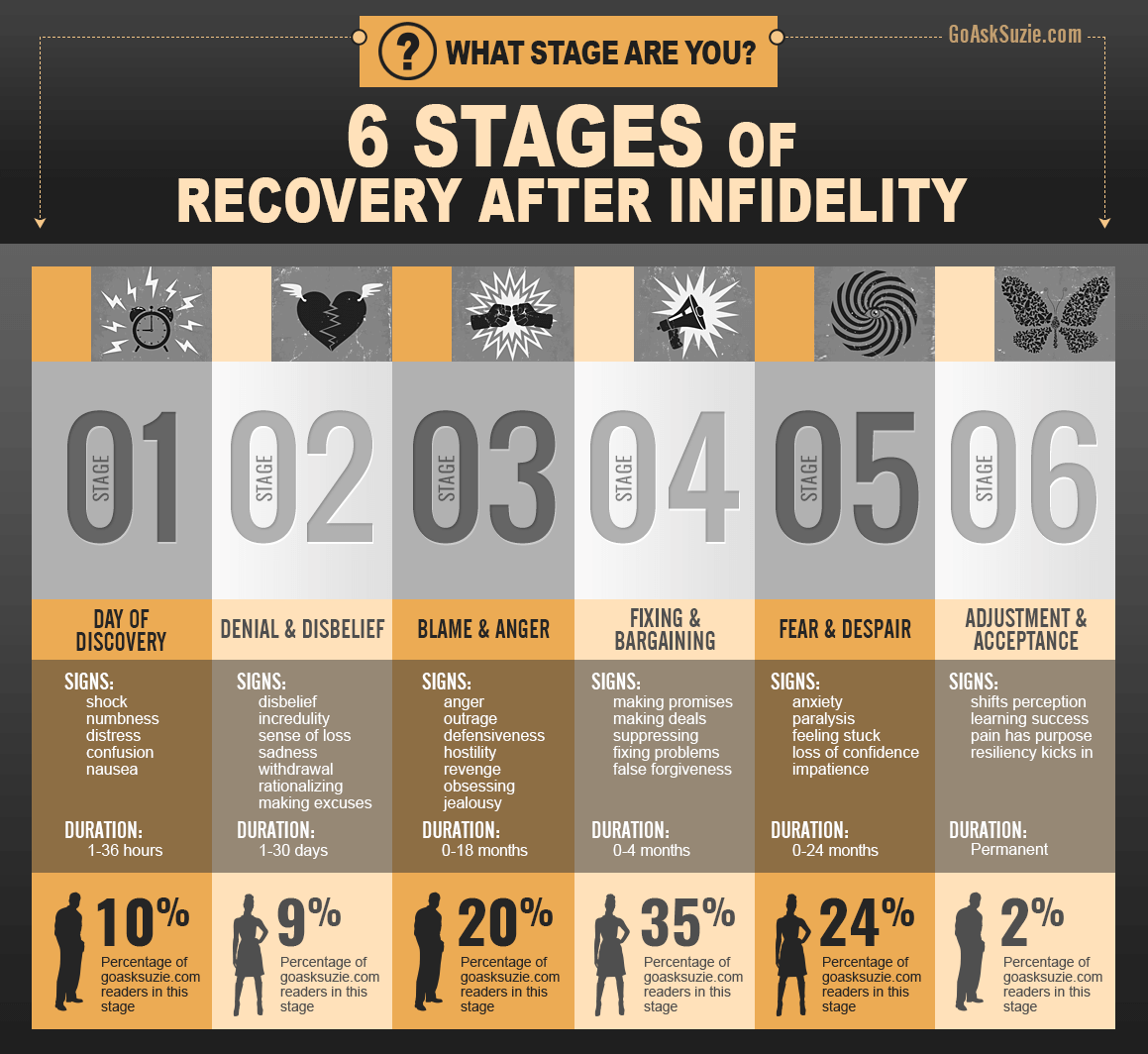 Stages of Recovery After Infidelity