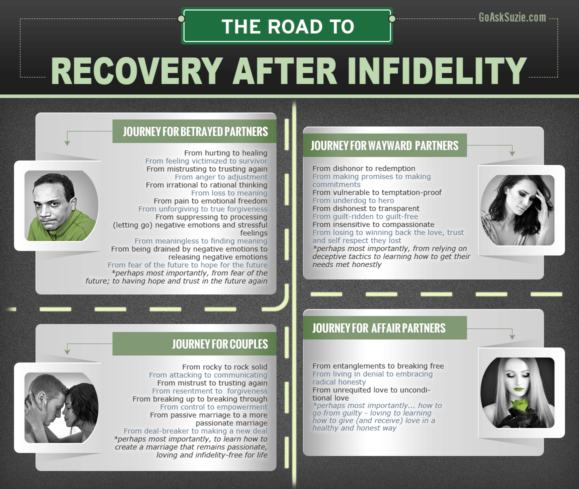 Recovery After Infidelity
