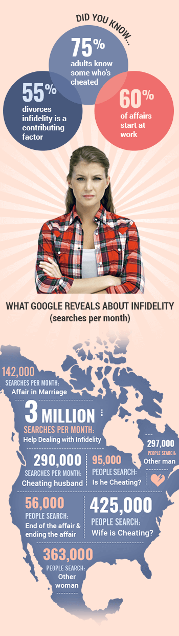 Google Searches Per Month About Infidelity