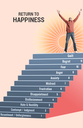 Steps To Happiness